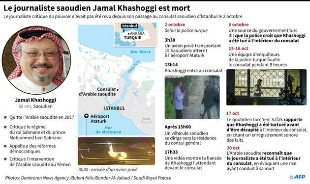 Le journaliste saoudien Jamal Khashoggi est mort [Thomas SAINT-CRICQ / AFP]