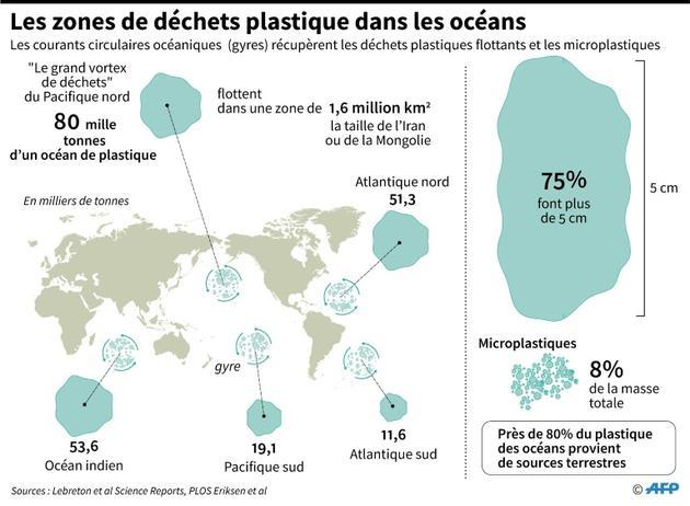 Les zones de déchets plastique dans les océans [Sabrina BLANCHARD / AFP]