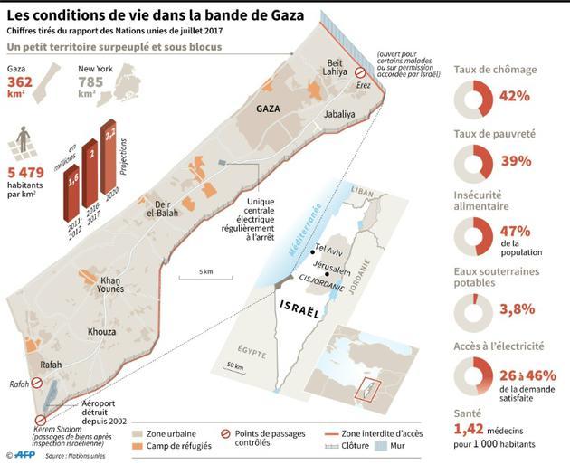 Les conditions de vie dans la bande de Gaza [ / AFP]