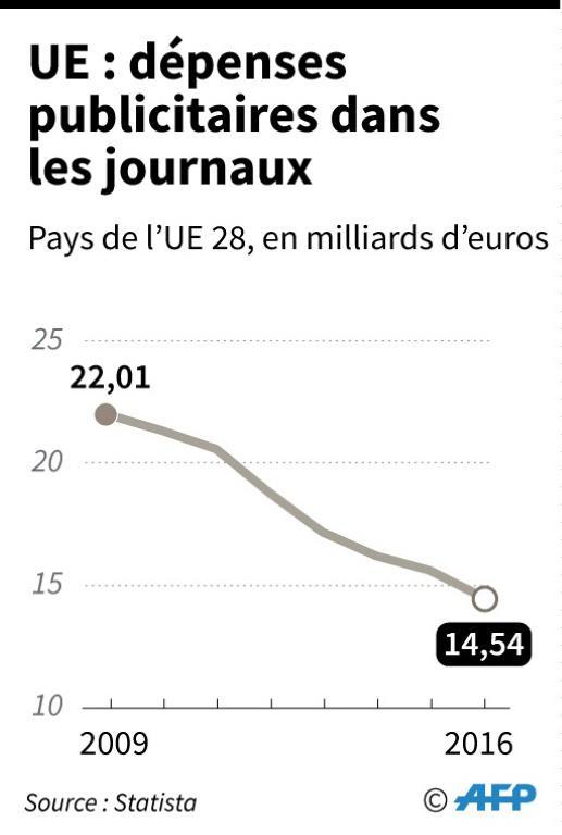 Dépenses publicitaires dans les journaux [Alain BOMMENEL / AFP]