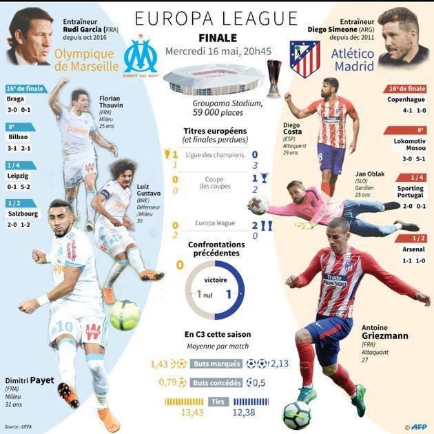 Finale de l'Europa League OM - Atlético Madrid [KUN TIAN / AFP]