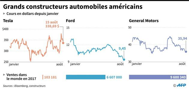 Grands constructeurs automobiles américains [Maryam EL HAMOUCHI / AFP]