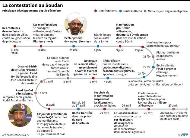 La contestation au Soudan [Gal ROMA / AFP]