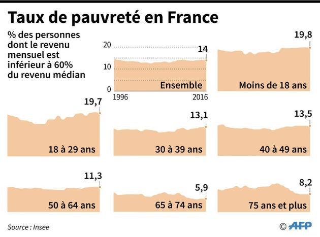 Taux de pauvreté en France [Simon MALFATTO / AFP]