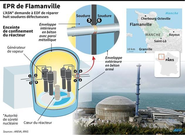 EPR de Flamanville [Laurence SAUBADU / AFP]