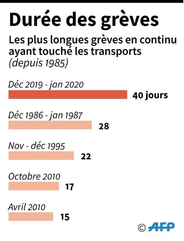 Durée des grèves [ / AFP]