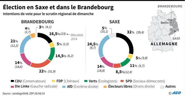 Election en Saxe et dans le Brandebourg [ / AFP]