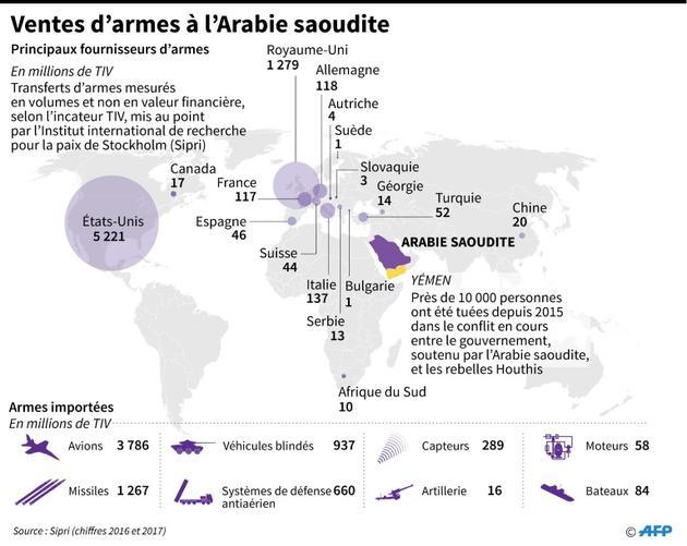 Ventes d'armes à l'Arabie saoudite [John SAEKI / AFP]