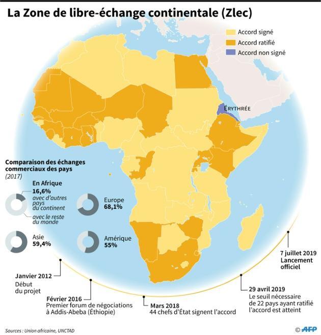 La Zone de libre-échange continentale en Afrique (Zlec) [ / AFP]