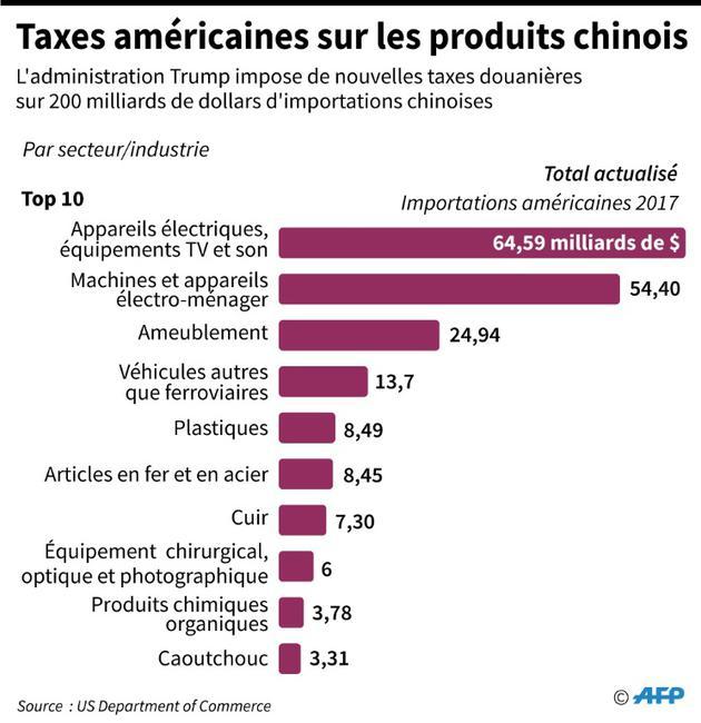 Taxes américaines sur les produits chinois [Gal ROMA / AFP]