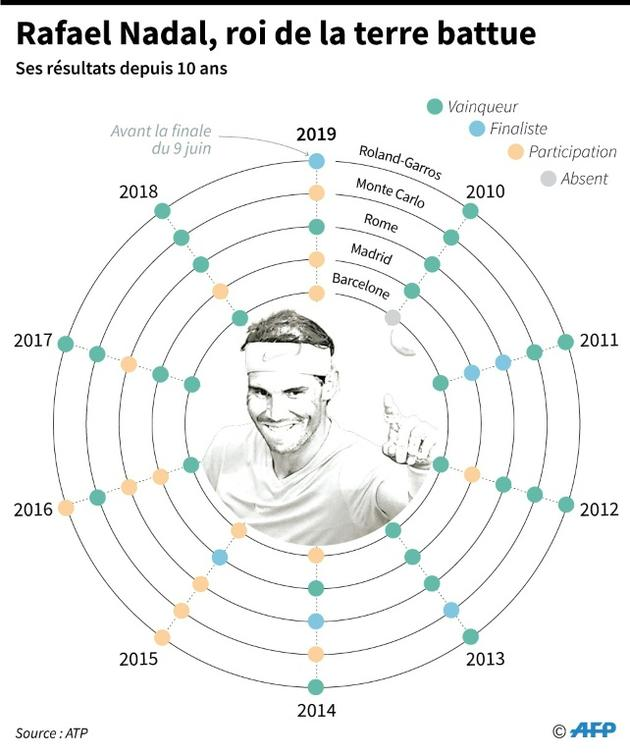 Rafael Nadal, roi de la terre battue [Sonia GONZALEZ / AFP]