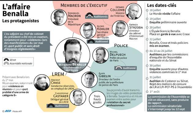 Les protagonistes de l'affaire Benalla [Maryam EL HAMOUCHI / AFP]
