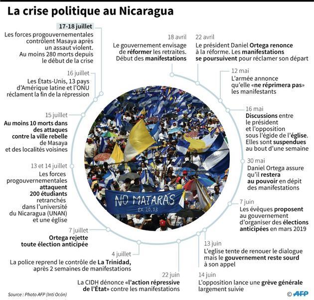 La crise politique au Nicaragua [Anella RETA / AFP/Archives]