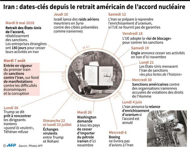 Iran : dates-clés depuis le retrait américain de l'accord nucléaire [Cecilia SANCHEZ / AFP]