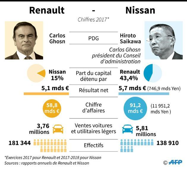 Comparaison des principaux résultats économiques de Renault et Nissan (chiffres 2017) [Aude GENET / AFP]