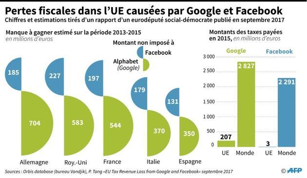 Pertes fiscales dans l'UE causées par Google et Facebook [Maryam EL HAMOUCHI / AFP/Archives]