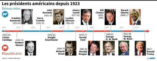Les présidents américains depuis 1923 [Paz PIZARRO / AFP]