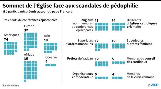 Sommet de l'Eglise face aux scandales de pédophilie [Simon MALFATTO / AFP]