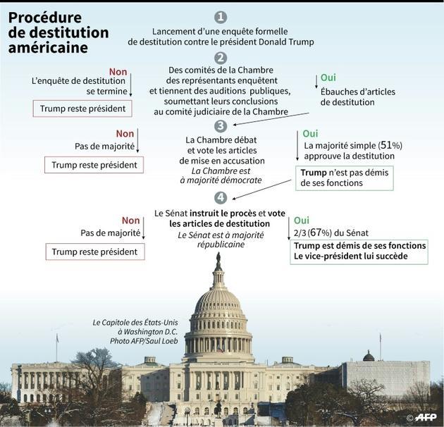 Procédure de destitution américaine [Gal ROMA / AFP]