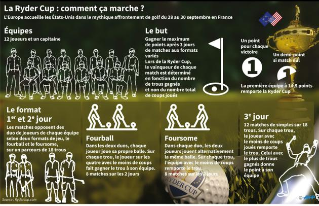 La Ryder Cup : comment ça marche ? [Jonathan STOREY / AFP]