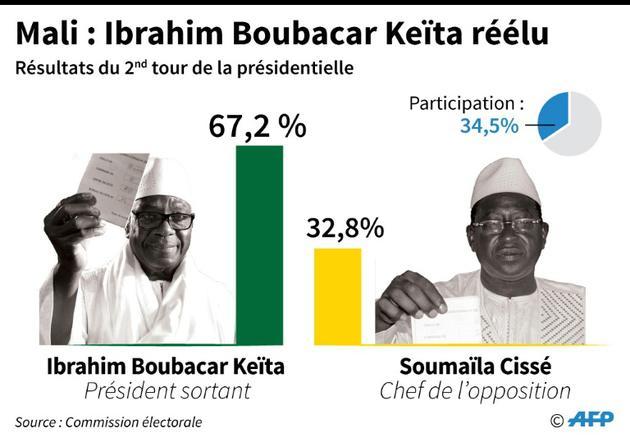 Mali : Ibrahim Boubacar Keita réélu président [AFP / AFP]