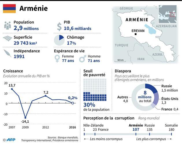Le Premier ministre par intérim refuse de négocier avec l'opposant Pachinian — Arménie