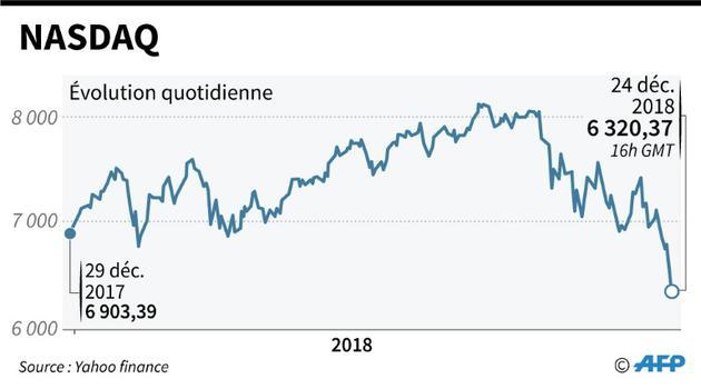 L'indice NASDAQ [Jean Michel CORNU / AFP]