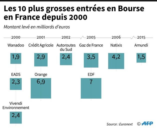 Les 10 plus grosses entrées en Bourse en France depuis 2000 [Maryam EL HAMOUCHI / AFP]