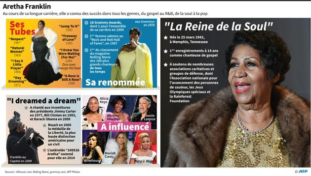 Aretha Franklin [Gal ROMA / AFP]
