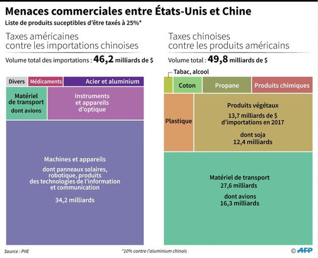 Menaces commerciales entre Etats-Unis et Chine [Simon MALFATTO / AFP/Archives]