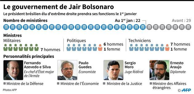 Le gouvernement de Jair Bolsonaro [Nicolas RAMALLO / AFP]