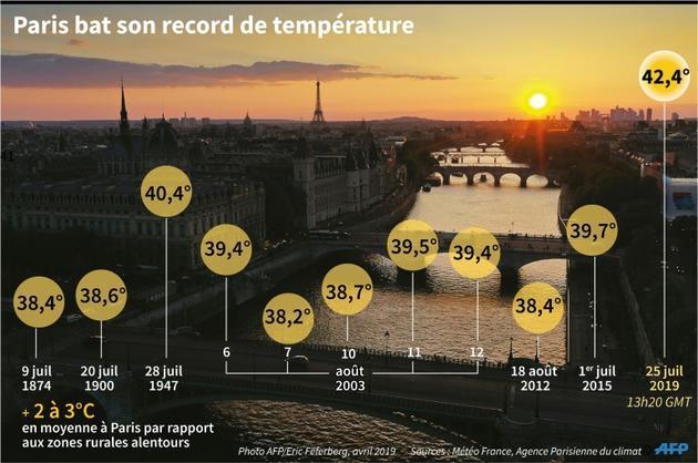 Paris bat son record de température [Robin BJALON / AFP]