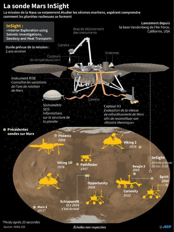 La mission d'exploration InSight de la Nasa, lancée le 5 mai 2018 [Gal ROMA / AFP]