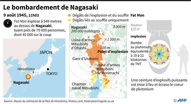 Le bombardement de Nagasaki [AFP  / AFP]