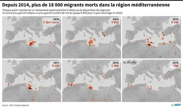 Depuis 2014, plus de 18 000 migrants morts dans la région méditerranéenne [Simon MALFATTO / AFP/Archives]