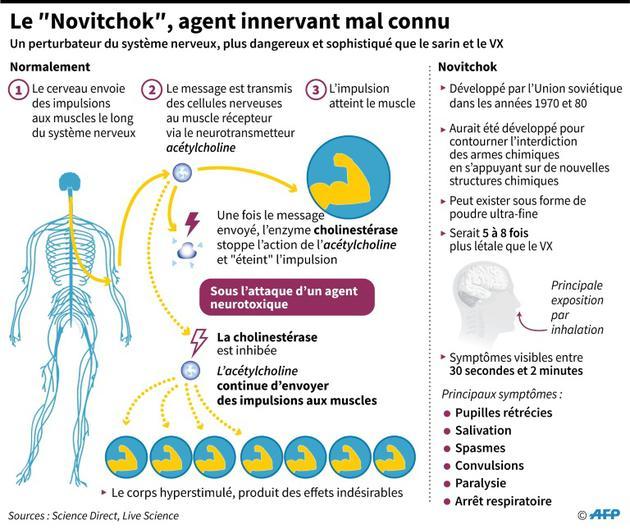 "Le""Novitchok"" [ / AFP]"