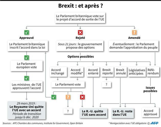 Brexit : et après ? [Gillian HANDYSIDE / AFP]