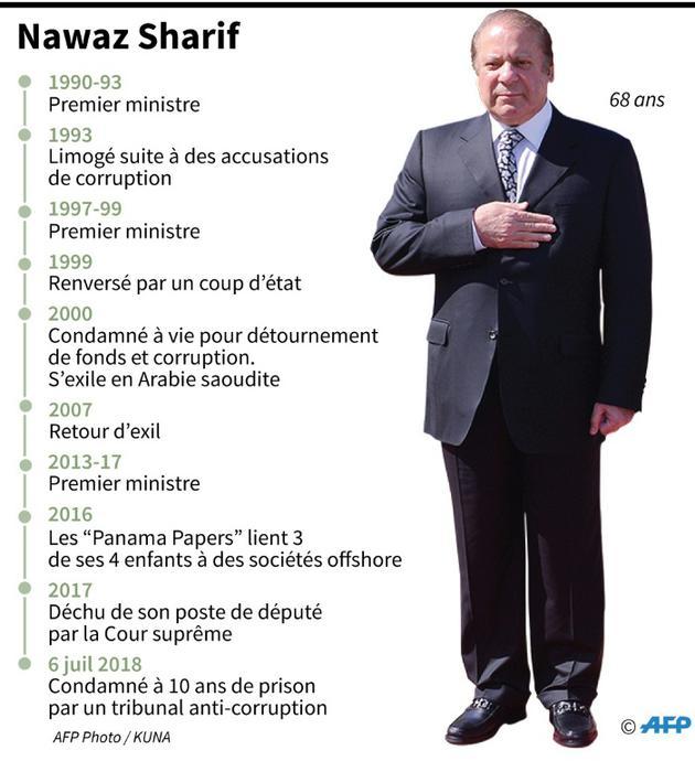 Nawaz Sharif [Gal ROMA / AFP]