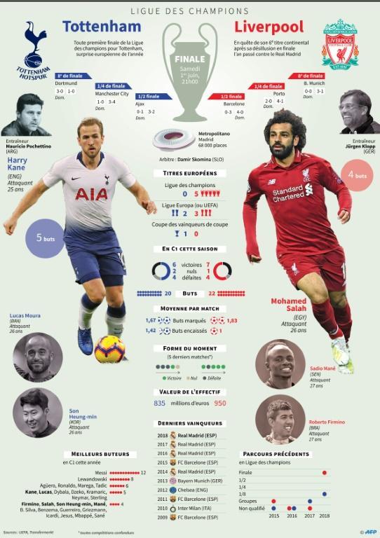 Finale de la Ligue des champions [ / AFP]