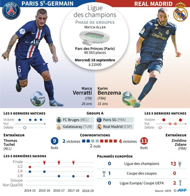 Ligue des champions: Paris Saint-Germain vs Real Madrid [ / AFP]