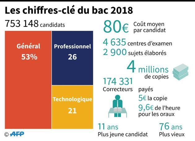 Les chiffres-clé du bac 2018 [Simon MALFATTO / AFP]
