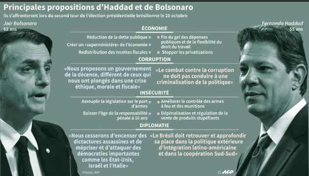 Principales propositions de Bolsonaro et Haddad [Nicolas RAMALLO / AFP]