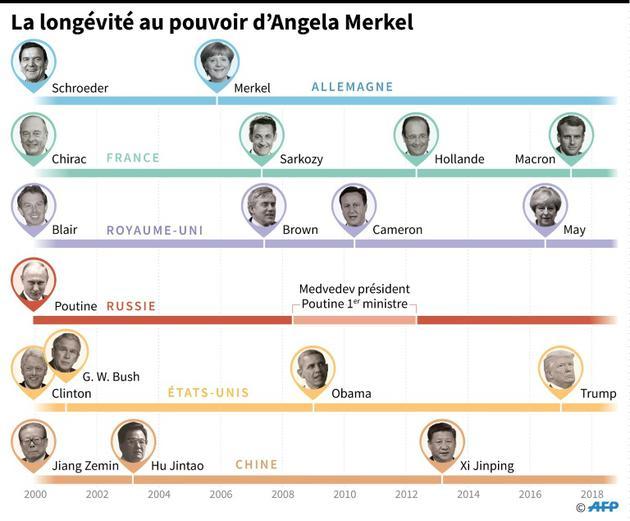 La longévité au pouvoir d'Angela Merkel [ / AFP]
