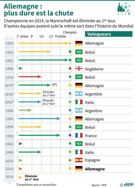 Schéma montrant à quel stade de la compétition les champions du monde sont arrivés quatre ans après leur titre, depuis 1954  [S. Ramis/A.Bommenel, abm / AFP]