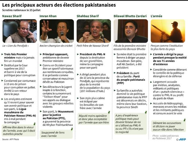 Les principaux acteurs des élections pakistanaises [Gal ROMA / AFP]