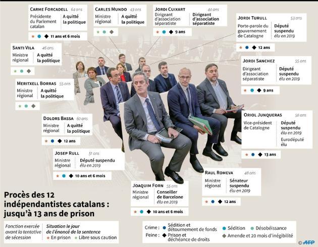Procès des 12 indépendantistes catalans : jusqu'à 13 ans de prison [ / AFP]