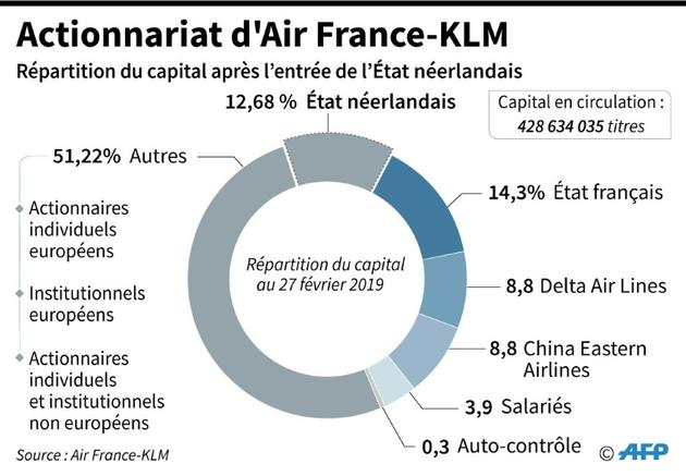Actionnariat d'Air France-KLM [Jean Michel CORNU / AFP]