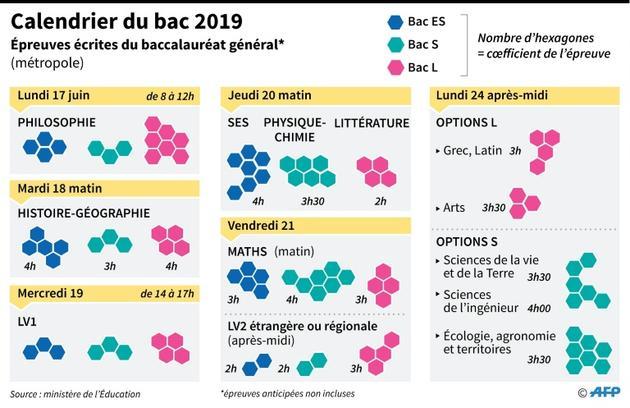 Calendrier du bac 2019 [Laurence SAUBADU / AFP]