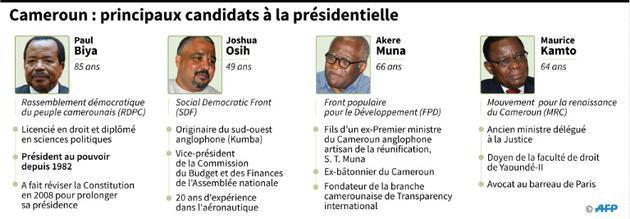 Cameroun : principaux candidats à la présidentielle [ / AFP]