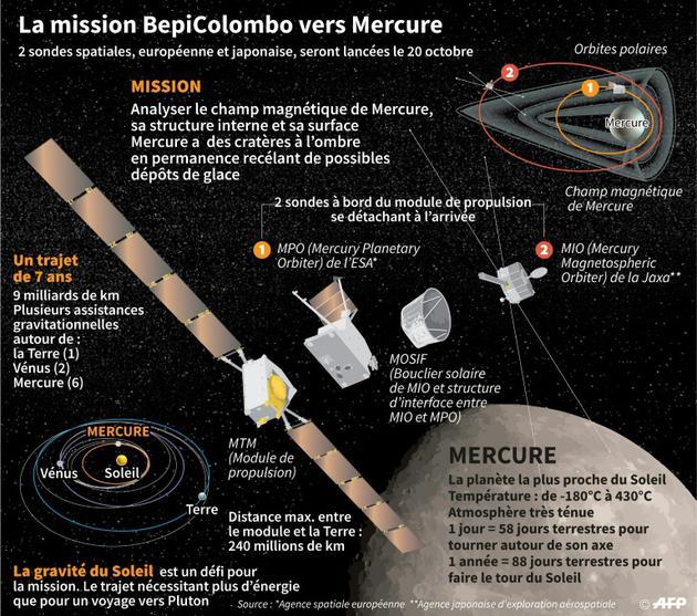 La mission BepiColombo vers Mercure [Sophie RAMIS / AFP]